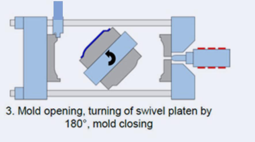Moldes por sistema rotativo - Proceso de inyección multi k